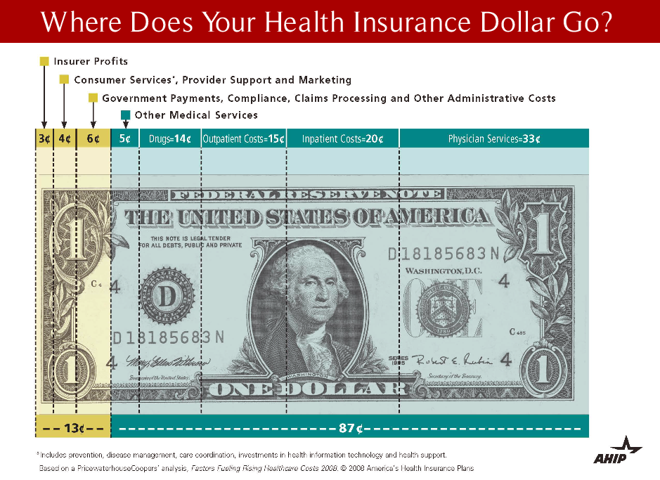Where Does Your Health Insurance Dollar Go?