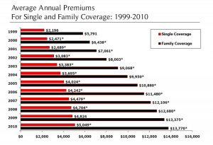 Average Annual Premium